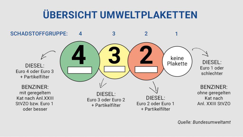 Dieselfahrverbote und Plaketten – wir klären auf
